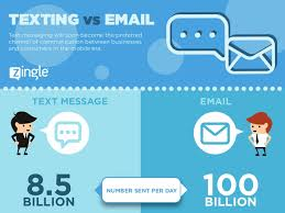 Texting Is The New Email For Customer Communication