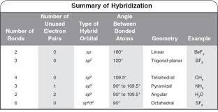 Molecular Geometry Vsepr And Hybridization Bonding
