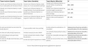 Appraisal Sheet Interesting All Appraisal Text Lines And Pokemon IV Pokemongo