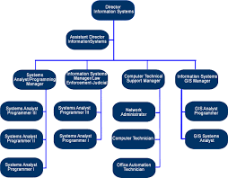 Information System Department Organizational Chart Utah County Information Systems