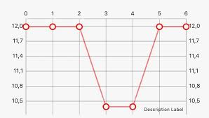 Swift Linechart For Timeline Stack Overflow