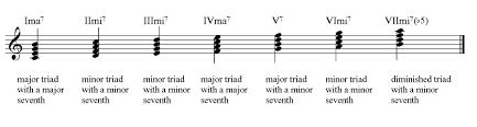 Dolmetsch Online Music Theory Online Chords In Detail