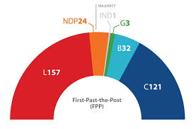 What The Canadian Election Results Would Have Looked Like