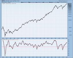 Spy Monthly Pmo Long Term Sell Signal Lurking