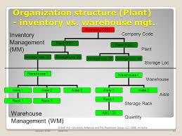 Warehouse Organization Chart Materials Management Mm Organizational Structure Egn 5620