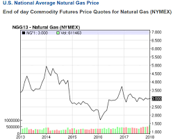 Natural Gas Price Chart 2014 Cold Hard Fact Northeast Paying Heavy Price For Natural