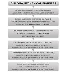 tradeocean cargo logistics diploma mechanical engineer yrs diploma mechanical engineer to join as trainee marine engineer