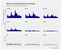 Usdt Usd Chart Coinbase Leads Bitcoin Usd Trading Volumes Binance