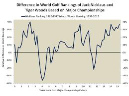 Tiger Vs Jack Chart In Majors Tiger Doesnt Compare To Jack Bronars Economics