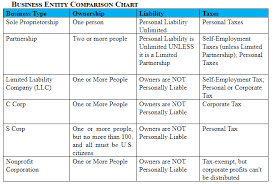 Business Entity Comparisons To Consider Before You Launch