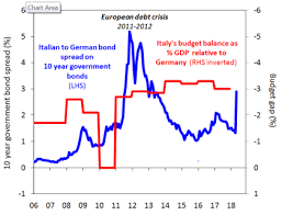 Italy Germany 10 Year Bond Spread Chart Chart Of The Week The Italian Job On Bond Spreads And