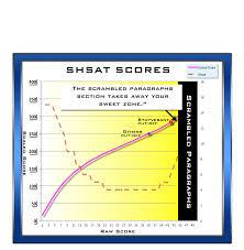 Shsat Strategy Bca Test Prep