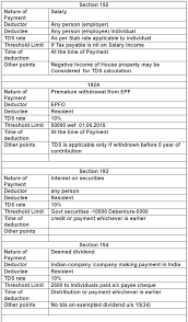 Tds Rate Chart Fy 19 20 Ay 20 21 Simple Tax India