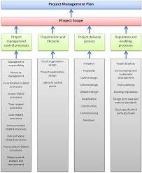 Tekfen Engineering Project Management