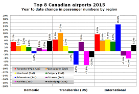 Canadian Airport Charts Canadian Airports Reporting Growth Of 4 1 In First Half Of 2015