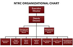 Updated Organizational Chart Of Bureau Of Customs Organizational Chart
