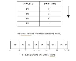 Gantt Chart Fcfs Scheduling Algorithm I Need The Code For Round Robin Scheduling Algorit