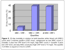 Relationship Between Baseline White Blood Cell And C