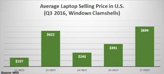 Laptop Screen Size Comparison Chart Why You Shouldnt Buy A 15 Inch Consumer Laptop Laptop Mag
