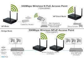 trendnet products wired home network setup at Ethernet Access Point Diagram