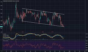 Feim Stock Price And Chart Nasdaq Feim Tradingview