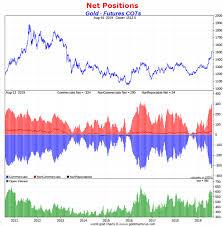 Taki Tsaklanos Blog 5 Must See Charts For Gold And