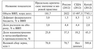 Показатели экономической безопасности и пороговые значения  Сопоставление фактических индикаторов экономической безопасности с пороговыми значениями экономической безопасности2