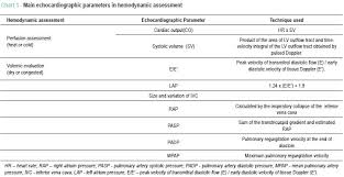 Hemodynamic Assessment In Heart Failure Role Of Physical
