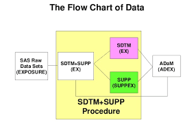 Clinical Data Management Flow Chart Clinnovo News Flow Chart Of Data Sdtm Clinnovo