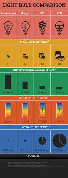 Light Bulb Type Comparison Chart Light Bulb Comparison Electricidad Light Bulb Lighting