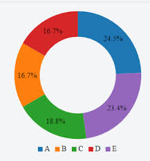 Using D3 Js To Modify C3 Js Chart Stack Overflow