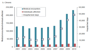 2010 Us Military Pay Chart Alcohol Hospitalizations In U S Military Up Nearly Four