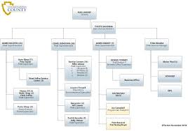 Fleet Management Organizational Chart