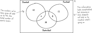Ap Statistics Probability Venn Diagram 4 Calculating Probabilities Taking Chances Head First Statistics