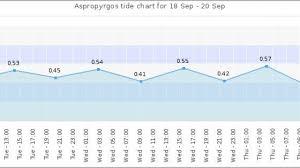 Norfolk Tide Chart Tide Chart Va Beach Facebook Lay Chart