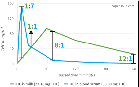 Only Small Amounts Of Thc Transfer Into Breast Milk
