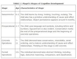 Piaget S Stages Of Cognitive Development Chart Piagets Stages Of Cognitive Development Piaget Stages Of