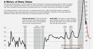 Charlottesville Bubble Blog Chart A History Of Home Values
