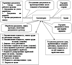 Работа adsks beton ru расчет с сотрудником при увольнении по  Дипломная работа учет удержаний из заработной платы