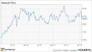 Starbucks Stock Quote Inspiration Don't Panic About Starbucks Impressive T Stock Quote