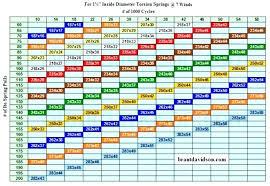 Garage Door Torsion Spring Calculator Springs Amazon Chart