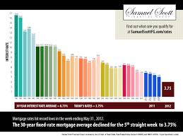 Average 30 Year Fixed Rate Mortgage Interest Chart