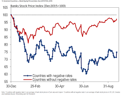 How Negative Rates Have Clobbered Bank Stocks In One Chart