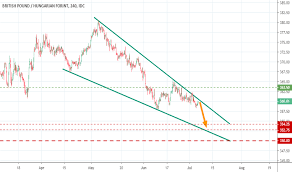 Gbphuf Chart Rate And Analysis Tradingview