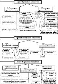 Курсовая работа Собственность в экономической системе Приложение Б