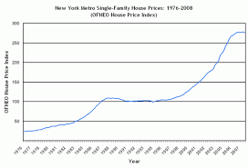 New York Housing Prices Chart A Tale Of Three Cities House Prices In New York Miami And