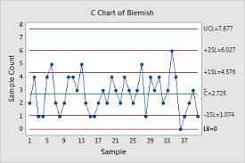 C Chart Example Example C Chart
