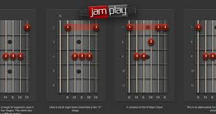 E Minor Seventh Flat Fifth Chord And Guitar Chord Chart In