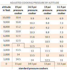 Psi Chart Pressure Cooker Psi Faq The Stuff You Didnt Think To Ask
