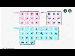 Phonemic Chart Keyboard Phonemic Chart For English Android Apps Youtube